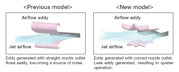 Mitsubishi Noise Benefit Diagram