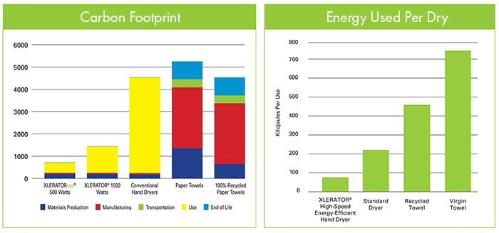 XLERATOR Carbon Footprint and Energy Use Study